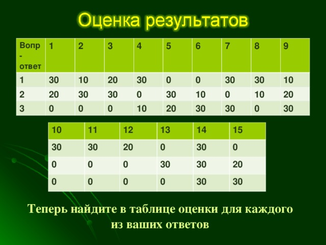 Вопр-ответ 1 1 2 2 30 10 3 20 3 0 4 20 30 0 5 30 30 0 0 0 6 10 0 30 7 20 30 10 8 0 30 9 30 30 10 10 20 0 30 10 30 11 0 12 30 0 0 13 20 0 0 14 0 30 30 15 0 30 0 0 20 30 30 Теперь найдите в таблице оценки для каждого  из ваших ответов и суммируйте их