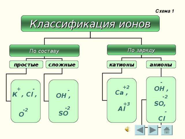 Схема 1 Классификация ионов По составу По заряду катионы анионы   сложные  простые   - ОН ,  -2 SO,  -  Cl  +2 Ca ,   +3 Al   +     - К , С l ,   -2  О  - ОН ,   -2 SO