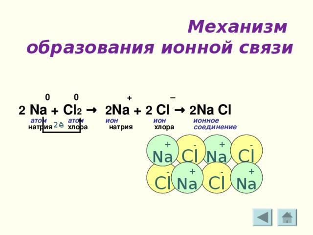 Механизм  образования ионной связи     0 0 + –  2 Na + Cl 2 → 2 Na + 2 Cl → 2 Na Cl  атом  атом  ион  ион  ионное  натрия хлора натрия хлора соединение   2ē  + Na  - Cl  - Cl  + Na  - Cl  - Cl  + Na  + Na