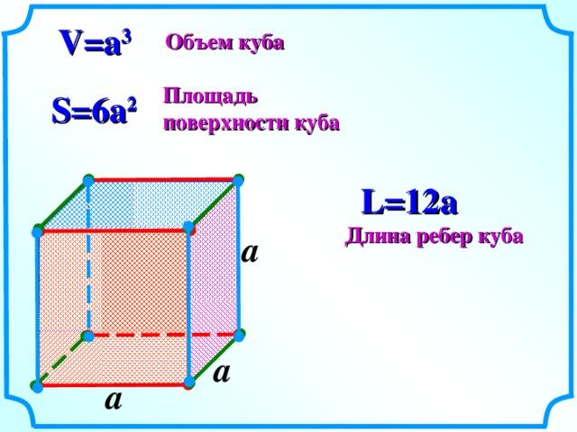 V=a 3 Объем куба Площадь поверхности куба S= 6 a 2 L= 12 a Длина ребер куба a  a  a  4