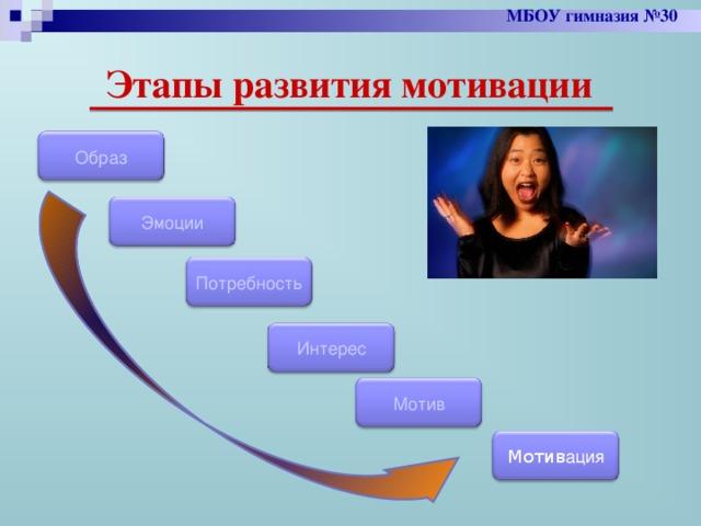 МБОУ гимназия №30 Этапы развития мотивации Образ Эмоции Потребность Интерес Мотив Мотив ация