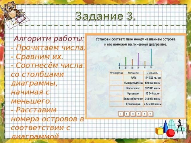 Алгоритм работы: - Прочитаем числа. - Сравним их. - Соотнесём числа со столбцами диаграммы, начиная с меньшего. - Расставим номера островов в соответствии с диаграммой.