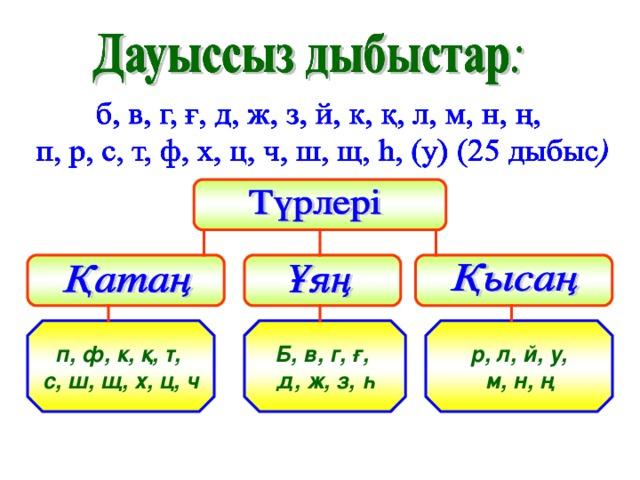 р, л, й, у, м, н, ң Б, в, г, ғ, д, ж, з, һ п, ф, к, қ, т, с, ш, щ, х, ц, ч