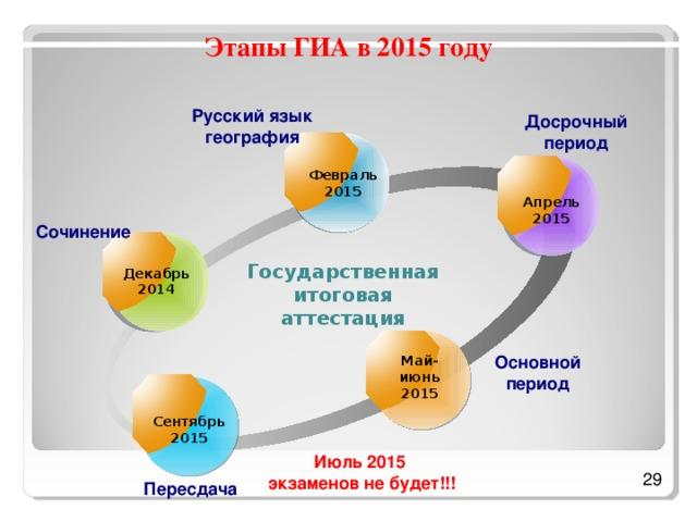 Этапы ГИА в 2015 году  Русский язык география  Досрочный период Февраль 2015 Апрель 2015 Сочинение Государственная итоговая аттестация Декабрь 2014  Основной период В 2015 году будет существенно изменено расписание экзаменов. Сочинение, как условие допуска к ЕГЭ будет проходить 3 декабря. В феврале будут сдавать ЕГЭ по русскому и географии выпускники прошлых лет и те, кто не сдал ЕГЭ в предыдущие годы, а также первая пересдача сочинения. Обращаю внимание, что в феврале КИМ будут распечатываться в аудиториях ППЭ, поэтому в настоящее время на территории области планируется открыть 2 ППЭ (в Вологде и Череповце). В марте-апреле будет проведен дополнительный этап (досрочный). В мае-июне основной период сдачи. С этого года июльская, так называемая вторая волна, проводиться не будет. Вся пересдача экзаменов будет проводиться в сентябре. Май-июнь 2015 Сентябрь 2015 Июль 2015 экзаменов не будет!!! Пересдача
