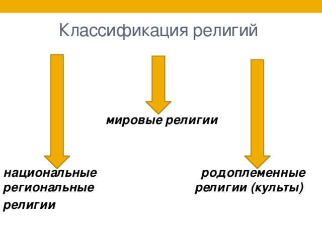 Классификация религий  мировые религии   национальные родоплеменные региональные религии (культы) религии