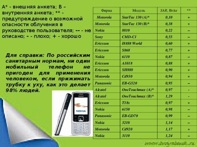 A * - внешняя анкета; B – внутренняя анкета; ** - предупреждение о возможной опасности облучения в руководстве пользователя; -- - не описано; - - плохо; + - хорошо Фирма  Motorola Модель StarTac 130 (A)* Motorola SAR , Вт/кг StarTac 130 (B)* Nokia ** 0 ,10 0,38 + 8810 Sony Ericsson CMD-C1 + 0,22 Ericsson I8888 World -- 0,55 S868 Nokia -- 0,60 6110 Ericsson + 0,77 Ericsson 0,87 A1018 + -- SH888 Motorola 0,88 Panasonic Cd930 0,90 + EB-G520 Alcatel + 0,94 OneTouchmax (A)* Alcatel + 0,95 Ericsson OneTouchmax (B)* 0,97 -- - T18s Nokia 1,29 6150 Panasonic - 0,97 EB-GD70 Nokia 0,98 + 3210 0,99 -- Motorola 1,14 Cd920 -- Nokia 3110 -- 1,17 1,24 + -- Для справки: По российским санитарным нормам, ни один мобильный телефон не пригоден для применения человеком, если прижимать трубку к уху, как это делает 98% людей.
