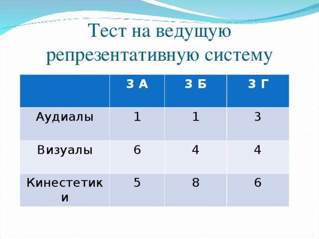 Тест на ведущую репрезентативную систему 3 А Аудиалы 1 3 Б Визуалы Кинестетики 3 Г 1 6 5 3 4 4 8 6