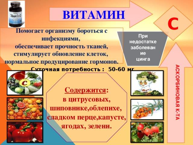 АСКОРБИНОВАЯ К-ТА ВИТАМИН  C Помогает организму бороться с инфекциями, обеспечивает прочность тканей, стимулирует обновление клеток, нормальное продуцирование гормонов. При недостатке заболевание цинга Суточная потребность : 50-60 мг Содержится : в цитрусовых, шиповнике,облепихе, сладком перце,капусте, ягодах, зелени.