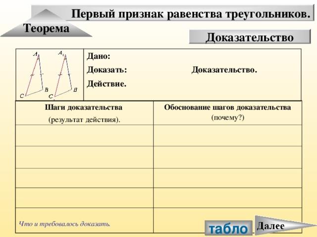 Первый признак равенства треугольников. Теорема Доказательство Дано: Доказать: Доказательство. Действие. Шаги доказательства (результат действия). Обоснование шагов доказательства (почему?)  Что и требовалось доказать. табло