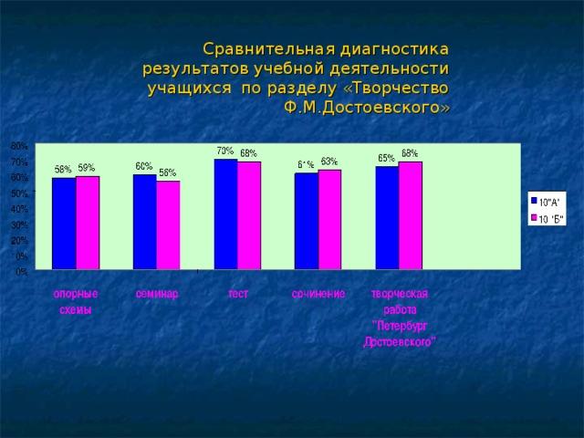 Сравнительная диагностика результатов учебной деятельности учащихся по разделу «Творчество Ф.М.Достоевского» ??? ??? Page 1 Page 1