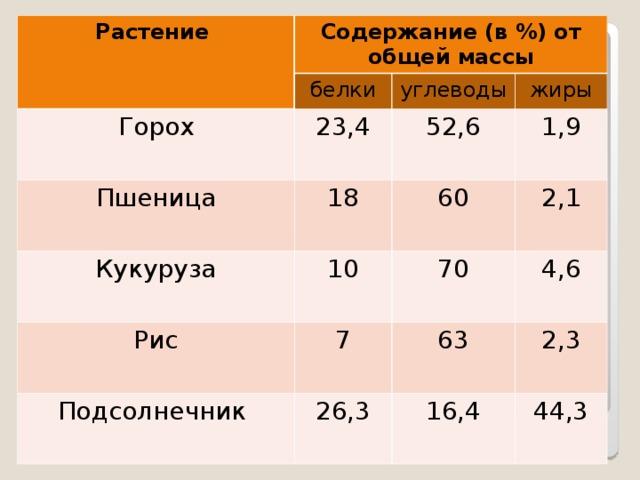 Растение Содержание (в %) от общей массы белки Горох 23,4 углеводы Пшеница жиры 52,6 18 Кукуруза 10 1,9 Рис 60 Подсолнечник 7 2,1 70 26,3 4,6 63 2,3 16,4 44,3