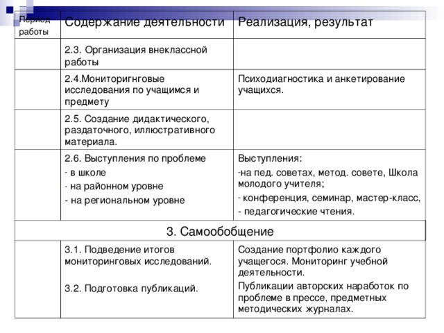 Период работы Содержание деятельности 2.3.  Организация внеклассной работы Реализация, результат 2.4.Мониторигнговые исследования по учащимся и предмету 2.5. Создание дидактического, раздаточного, иллюстративного материала. Психодиагностика и анкетирование учащихся. 3. Самообобщение 2.6. Выступления по проблеме  в школе  на районном уровне Выступления: 3.1. Подведение итогов мониторинговых исследований. 3.2. Подготовка публикаций. на пед. советах, метод. совете, Школа молодого учителя;  конференция, семинар, мастер-класс, - на региональном уровне Создание портфолио каждого учащегося. Мониторинг учебной деятельности. Публикации авторских наработок по проблеме в прессе, предметных методических журналах. - педагогические чтения.
