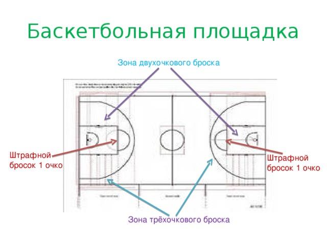 Баскетбольная площадка Зона двухочкового броска Штрафной бросок 1 очко Штрафной бросок 1 очко Зона трёхочкового броска