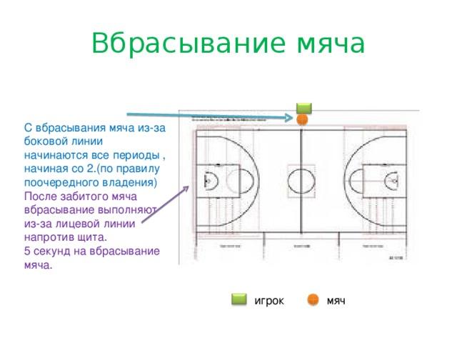 Вбрасывание мяча С вбрасывания мяча из-за боковой линии начинаются все периоды , начиная со 2.(по правилу поочередного владения) После забитого мяча вбрасывание выполняют из-за лицевой линии напротив щита. 5 секунд на вбрасывание мяча. игрок мяч