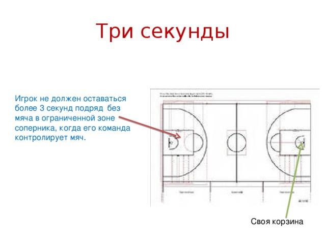 Три секунды Игрок не должен оставаться более 3 секунд подряд без мяча в ограниченной зоне соперника, когда его команда контролирует мяч. Своя корзина