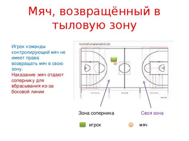 Мяч, возвращённый в тыловую зону Игрок команды контролирующий мяч не имеет права возвращать мяч в свою зону. Наказание :мяч отдают сопернику для вбрасывания из-за боковой линии Зона соперника Своя зона игрок мяч