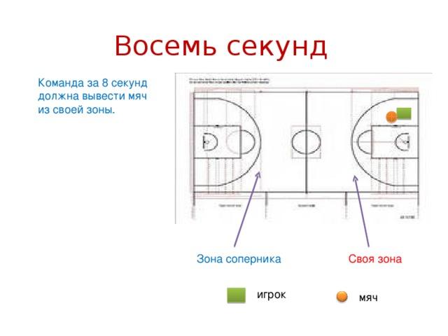 Восемь секунд Команда за 8 секунд должна вывести мяч из своей зоны. Своя зона Зона соперника игрок мяч