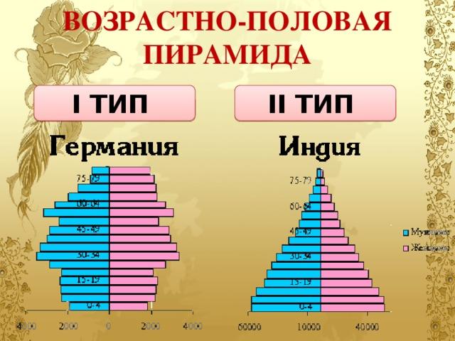 ВОЗРАСТНО-ПОЛОВАЯ ПИРАМИДА I ТИП II ТИП