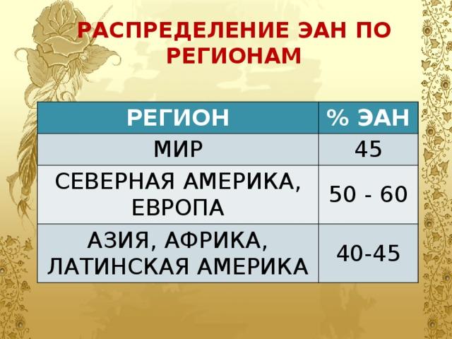 РАСПРЕДЕЛЕНИЕ ЭАН ПО РЕГИОНАМ РЕГИОН % ЭАН МИР 45 СЕВЕРНАЯ АМЕРИКА, ЕВРОПА 50 - 60 АЗИЯ, АФРИКА, ЛАТИНСКАЯ АМЕРИКА 40-45