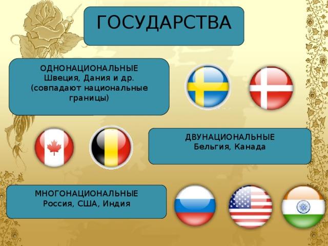ГОСУДАРСТВА ОДНОНАЦИОНАЛЬНЫЕ Швеция, Дания и др. (совпадают национальные границы) ДВУНАЦИОНАЛЬНЫЕ Бельгия, Канада МНОГОНАЦИОНАЛЬНЫЕ Россия, США, Индия