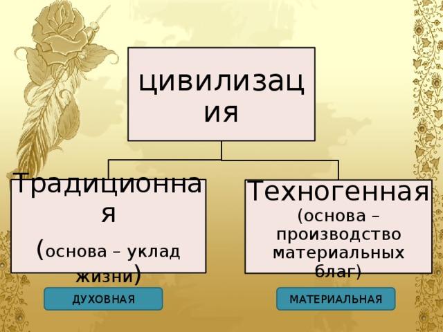 цивилизация Традиционная ( основа – уклад жизни ) Техногенная  (основа – производство материальных благ) ДУХОВНАЯ МАТЕРИАЛЬНАЯ