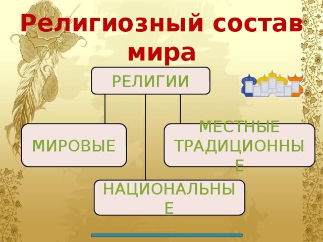 Религиозный состав мира РЕЛИГИИ МИРОВЫЕ МЕСТНЫЕ ТРАДИЦИОННЫЕ НАЦИОНАЛЬНЫЕ