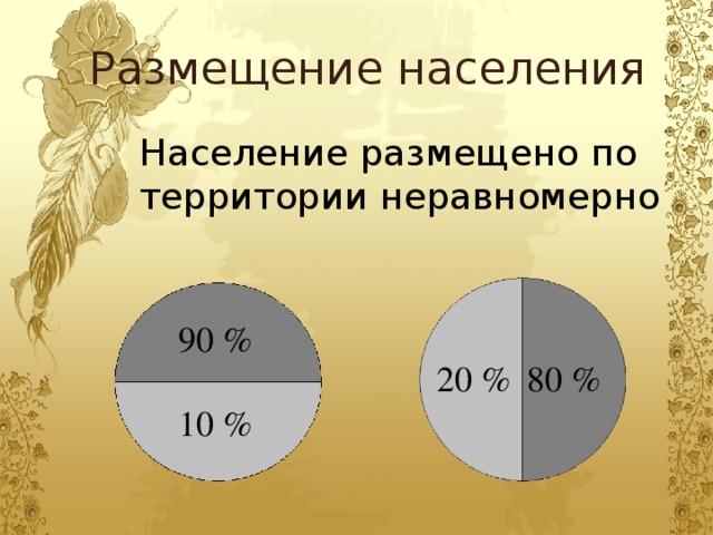 Размещение населения Население размещено по территории неравномерно 90 % 80 % 20 % 10 %