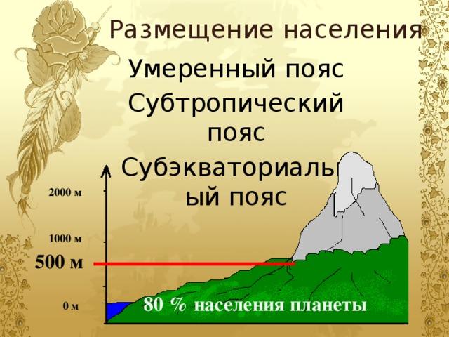 Размещение населения Умеренный пояс Субтропический пояс Субэкваториальный пояс 2000 м 1000 м 500 м 80 % населения планеты 0 м