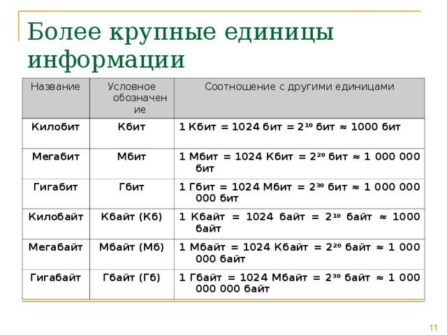 Более крупные единицы информации Название Условное обозначение Килобит Соотношение с другими единицами Кбит Мегабит Мбит 1 Кбит = 1024 бит = 2 10 бит ≈ 1000 бит Гигабит Килобайт Гбит 1 Мбит = 1024 Кбит = 2 20 бит ≈ 1 000 000 бит Кбайт (Кб) Мегабайт 1 Гбит = 1024 Мбит = 2 30 бит ≈ 1 000 000 000 бит 1 Кбайт = 1024 байт = 2 10 байт ≈ 1000 байт Мбайт (Мб) Гигабайт Гбайт (Гб) 1 Мбайт = 1024 Кбайт = 2 20 байт ≈ 1 000 000 байт 1 Гбайт = 1024 Мбайт = 2 30 байт ≈ 1 000 000 000 байт