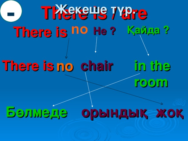 - Жекеше түр. There is / are There is Қайда ? Не ? There is  chair in the room no Бөлмеде орындық жоқ