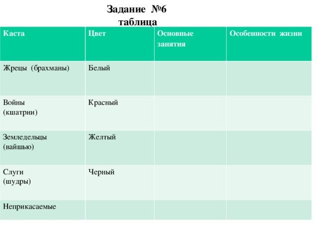 Задание №6  таблица Каста Цвет Жрецы (брахманы) Основные занятия Белый Войны (кшатрии) Особенности жизни Красный Земледельцы (вайшью) Желтый Слуги (шудры) Черный Неприкасаемые