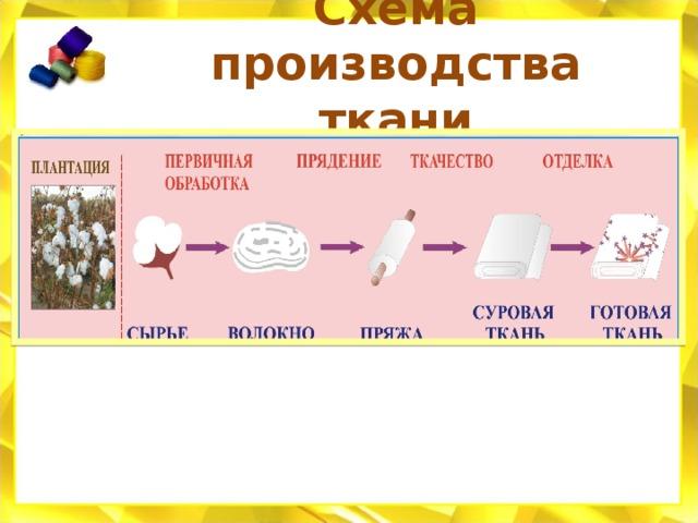 Схема производства ткани