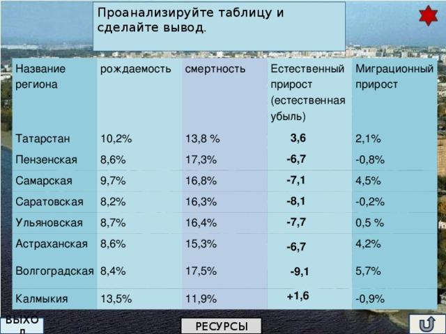 Проанализируйте таблицу и сделайте вывод. Название региона Татарстан рождаемость 10,2% смертность Пензенская Естественный прирост (естественная убыль) 13,8 % 8,6% Самарская Миграционный прирост  17,3% 9,7% Саратовская 8,2%  16,8% 2,1% Ульяновская  16,3% -0,8% 8,7% Астраханская 4,5%  16,4% 8,6% Волгоградская -0,2%  15,3% 8,4% Калмыкия 13,5% 0,5 % 17,5%   11,9% 4,2% 5,7%  -0,9% 3,6 -6,7 -7,1 -8,1 -7,7 -6,7 -9,1 +1,6 РЕСУРСЫ ВЫХОД