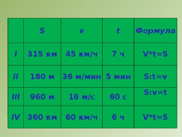 s I S I v 315 км II v II 45 км/ч t t 45 км/ч 180 м III III 180 м 7 ч 960 м IV 36 м/мин Формула Формула 960 м 7 ч IV 360 км 16 м/с 5 мин 5 мин 16 м/с V*t=S S:t=v 60 c 60 км/ч 60 км/ч 6 ч S:v=t 6 ч  V*t=S