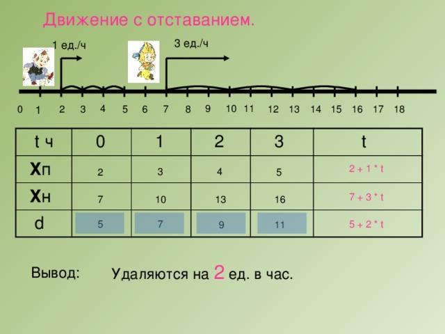Движение c отставанием. 3 ед./ч 1 ед./ч 11 10 4 9 6 1 0 2 3 5 18 17 8 12 13 14 15 16 7  t ч  0  Х п  Х н  1  d  2  3  t 2 + 1 * t 3 4 5 2 7 + 3 * t 10 13 16 7 7 5 5 + 2 * t 11 9 Удаляются на 2 ед. в час. Вывод: