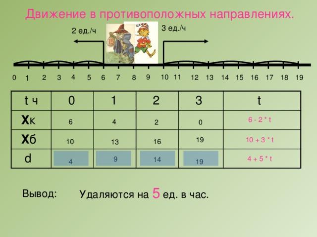 Движение в противоположных направлениях. 3 ед./ч 2 ед./ч 11 4 10 9 6 1 0 2 3 5 18 19 17 8 12 13 14 15 16 7  t ч  Х к  0  Х б  1  d  2  3  t 6 - 2 * t 6 4 2 0 19 10 + 3 * t 10 16 13 4 + 5 * t 9 14 19 4 Удаляются на 5 ед. в час. Вывод: