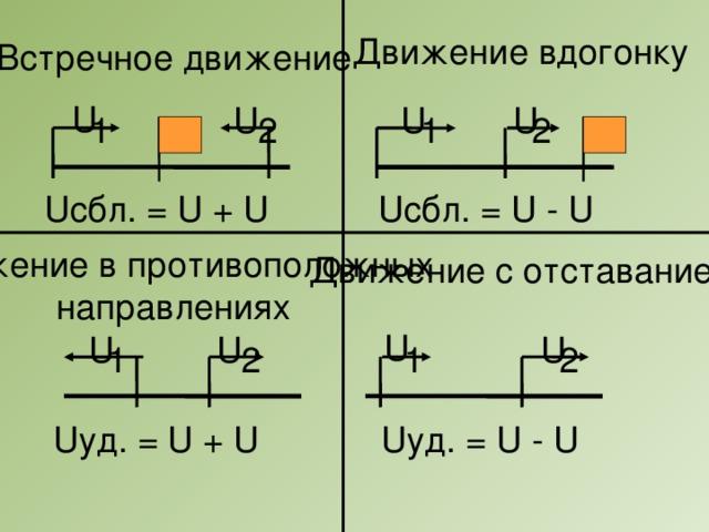 Движение вдогонку Встречное движение U U U U 2 2 1 1 Uсбл. = U + U Uсбл. = U - U Движение в противоположных направлениях Движение с отставанием U U U U 1 2 1 2 Uуд. = U + U Uуд. = U - U