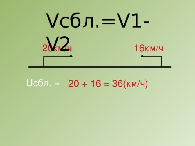 Vсбл.=V1-V2 20км/ч 16км/ч Uсбл. = 20 + 16 = 36(км/ч)
