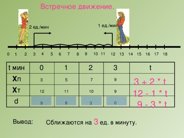 Встречное движение. 1 ед./мин 2 ед./мин 9 11 10 4 0 8 1 7 2 18 5 12 13 14 15 3 6 16 17 t мин  Х п  0  Х т  1  d  2  3  t 3 + 2 * t 9 3 7 5 12 - 1 * t 10 9 11 12 9 - 3 * t 0 6 3 9 Сближаются на 3 ед. в минуту. Вывод: