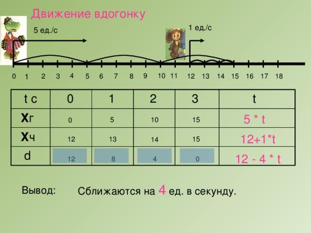 Движение вдогонку 1 ед./с 5 ед./с 4 9 10 11 1 0 3 2 17 16 15 14 13 12 8 7 6 5 18  t с  Х г  0  1  Х ч  d  2  3  t 5 * t 5 10 15 0 12+1*t 13 15 12 14 12 - 4 * t 0 4 8 12 Сближаются на 4 ед. в секунду. Вывод: