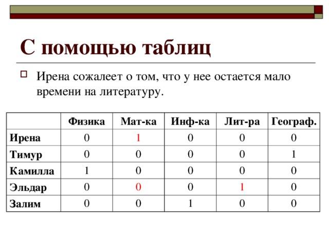 С помощью таблиц Ирена сожалеет о том, что у нее остается мало времени на литературу. Ирена Физика Тимур 0 Мат-ка Камилла 0 1 Инф-ка 0 Эльдар 0 Лит-ра 1 Залим 0 0 Географ. 0 0 0 0 0 0 0 0 1 0 0 1 1 0 0 0 0