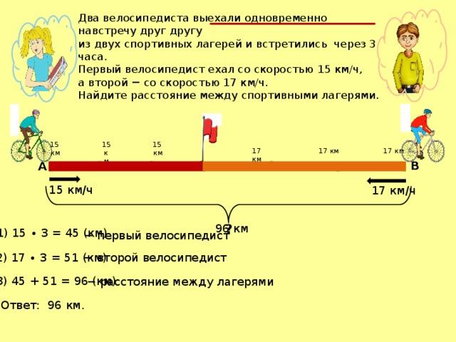 Два велосипедиста выехали одновременно навстречу друг другу из двух спортивных лагерей и встретились через 3 часа. Первый велосипедист ехал со скоростью 15 км/ч, а второй − со скоростью 17 км/ч. Найдите расстояние между спортивными лагерями. 15 15 км  км 15 км 17 км 17 км 17 км B А 15 км/ч 17 км/ч ? 96 км 1) 15 ∙ 3 = 45 (км) − первый велосипедист − второй велосипедист 2) 17 ∙ 3 = 51 (км) 3) 45 + 51 = 96 (км) − расстояние между лагерями Ответ: 96 км.
