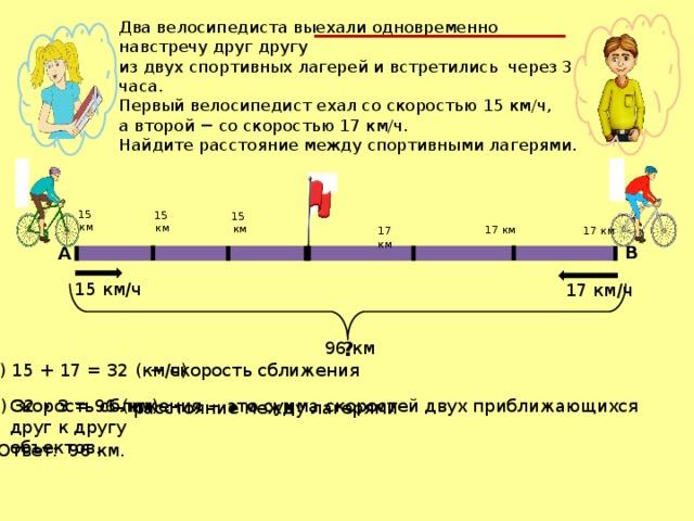 Два велосипедиста выехали одновременно навстречу друг другу из двух спортивных лагерей и встретились через 3 часа. Первый велосипедист ехал со скоростью 15 км/ч, а второй − со скоростью 17 км/ч. Найдите расстояние между спортивными лагерями. 15 км 15  км 15 км 17 км 17 км 17 км B А 15 км/ч 17 км/ч ? 96 км 1) 15 + 17 = 32 (км/ч) − скорость сближения 2) 32 ∙ 3 = 96 (км) Скорость сближения − это сумма скоростей двух приближающихся друг к другу объектов. − расстояние между лагерями Ответ: 96 км.