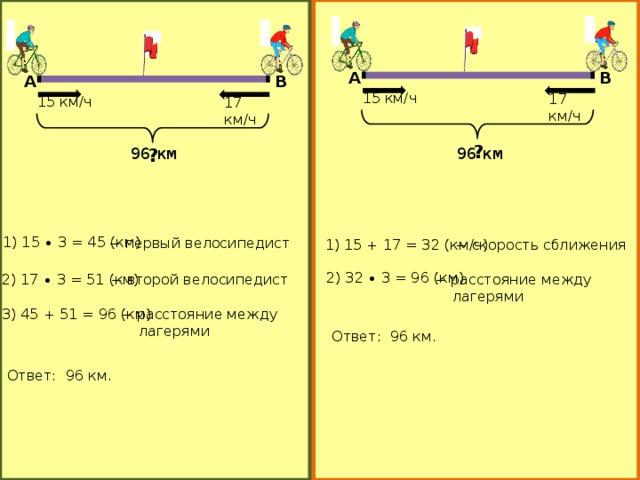 А B А B 15 км/ч 17 км/ч 15 км/ч 17 км/ч ? 96 км 96 км ? 1) 15 ∙ 3 = 45 (км) − первый велосипедист 1) 15 + 17 = 32 (км/ч) − скорость сближения 2) 32 ∙ 3 = 96 (км) − расстояние между  лагерями − второй велосипедист 2) 17 ∙ 3 = 51 (км) − расстояние между 3) 45 + 51 = 96 (км)  лагерями Ответ: 96 км. Ответ: 96 км.
