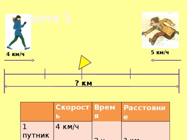 Задача 1  5 км/ч 4 км/ч ? км Скорость 1 путник Время 2 путник 4 км/ч Расстоян и е 2 ч 5 км/ч ? км