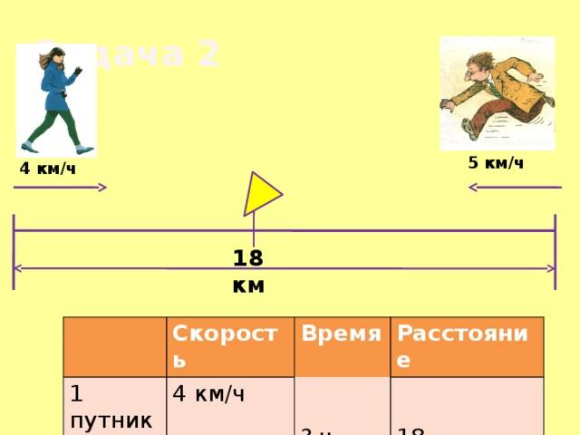 Задача 2 5 км/ч 4 км/ч 18 км Скорость 1 путник Время 2 путник 4 км/ч Расстояние ? ч 5 км/ч 18