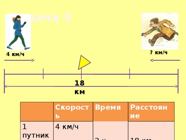 Задача 3  ? км/ч 4 км/ч 18 км Скорость 1 путник Время 2 путник 4 км/ч Расстояние 2 ч ? км/ч 18 км