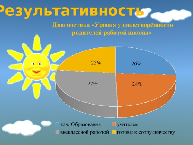 Результативность Диагностика «Уровня удовлетворённости родителей работой школы»