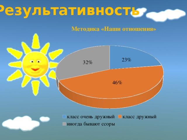 Результативность Методика «Наши отношения»