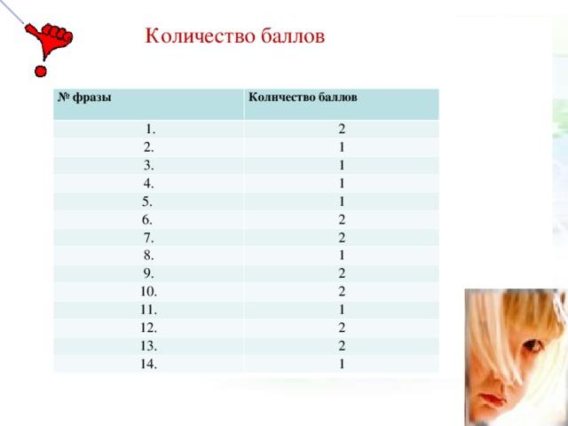 Количество баллов № фразы Количество баллов  1. 2 2. 1 3. 1 4. 5. 1 6. 1 2 7. 2 8. 9. 1 10. 2 2 11. 1 12. 2 13. 2 14. 1